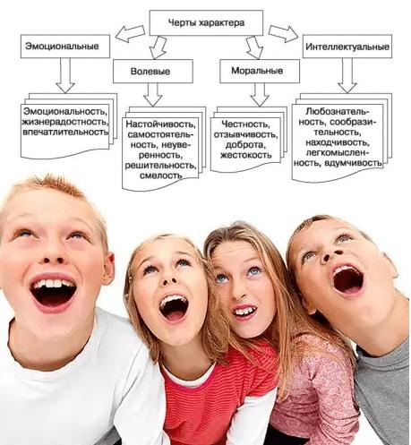 Основные черты характера