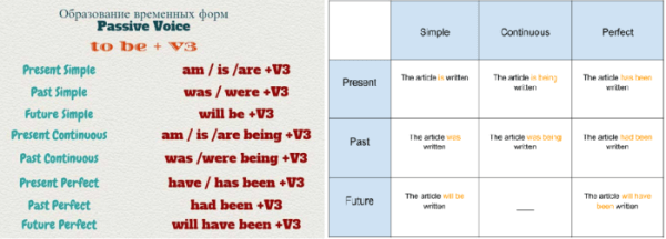 Таблица по грамматике