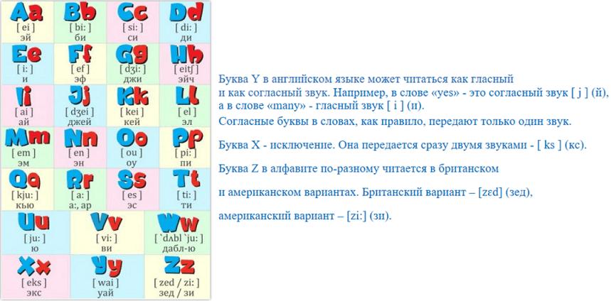 Чтение и изучение букв