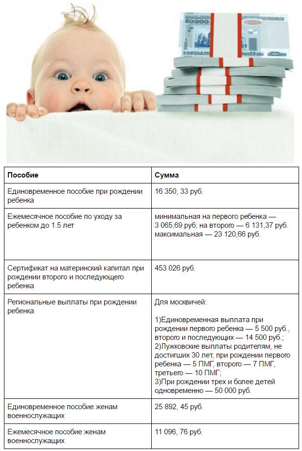 Пособия на ребенка